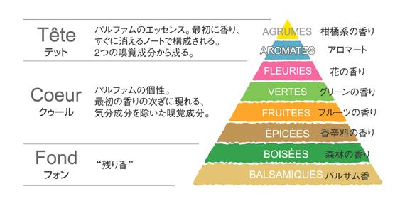 アロマブレンド【2つのノート】【香りのピラミッド】   アロマ ...