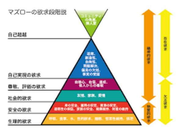 アロマブレンド【2つのノート】【香りのピラミッド】